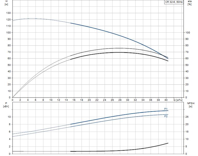 Гидравлические характеристики насоса Grundfos CR 32-6 A-J-A-E-HQQE артикул: 96122129