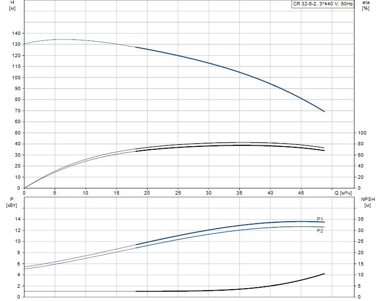 Гидравлические характеристики насоса Grundfos CR 32-5-2 A-F-A-V-HQQV артикул: 96122203