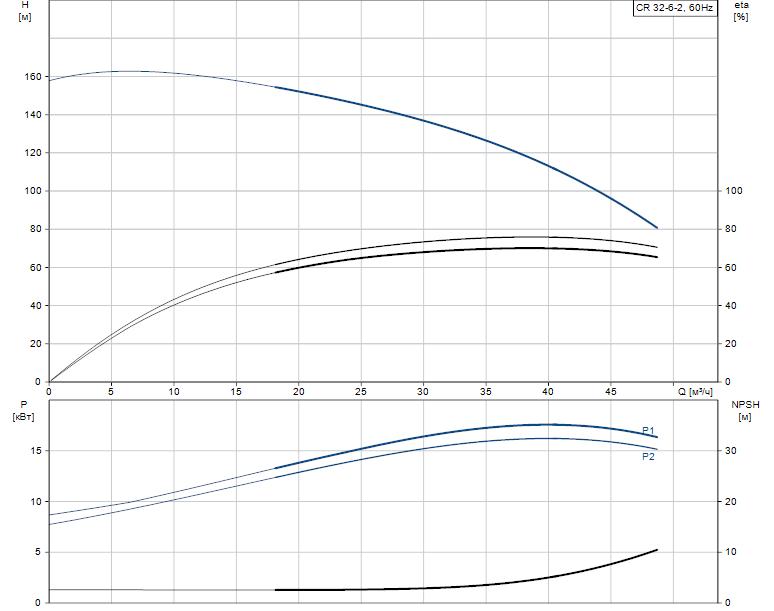 Гидравлические характеристики насоса Grundfos CR 32-6-2 A-F-A-V-HQQV артикул: 96122205