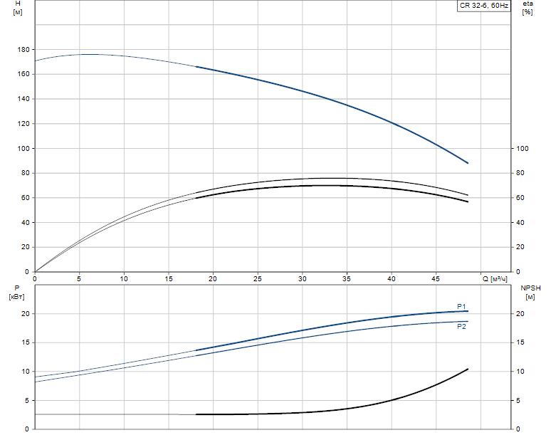 Гидравлические характеристики насоса Grundfos CR 32-6 A-F-A-E-HQQE артикул: 96122226