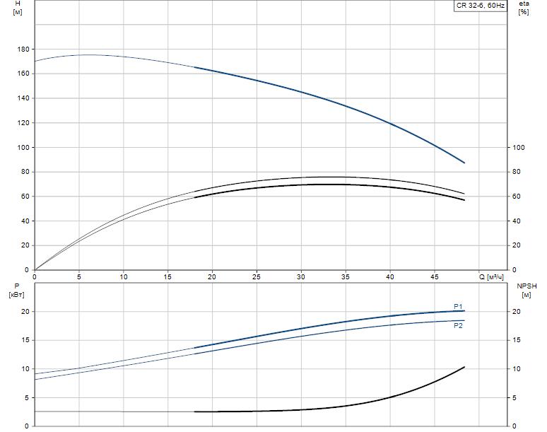 Гидравлические характеристики насоса Grundfos CR 32-6 A-J-A-E-HQQE артикул: 96122266