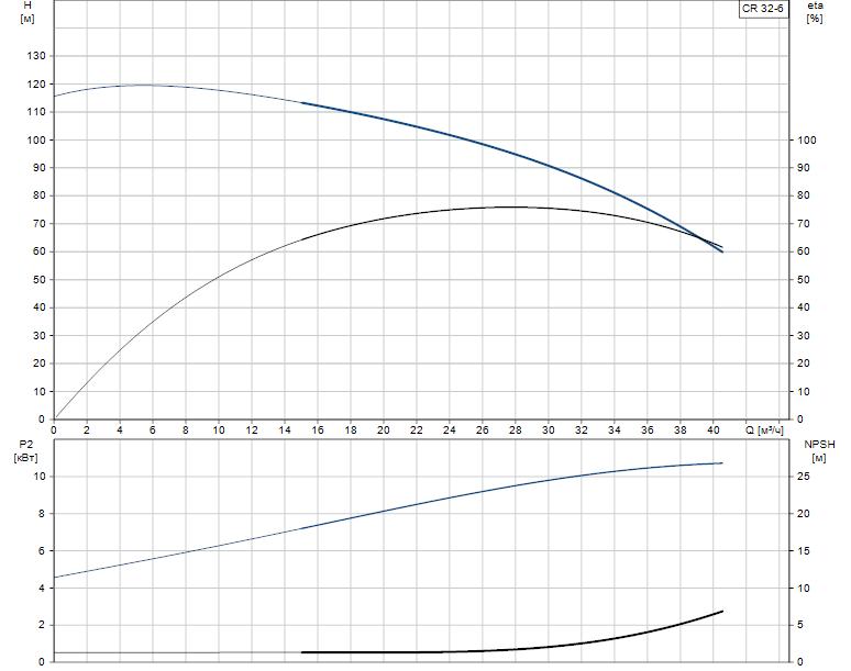 Гидравлические характеристики насоса Grundfos CR 32-6 A-J-A-V-EUHV артикул: 96410337