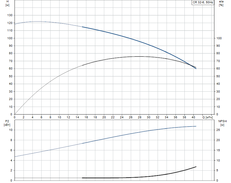 Гидравлические характеристики насоса Grundfos CR 32-6 A-J-A-V-EUBV артикул: 96414454