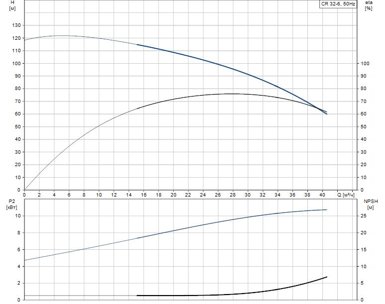 Гидравлические характеристики насоса Grundfos CR 32-6 A-J-A-E-EUHE артикул: 96414535