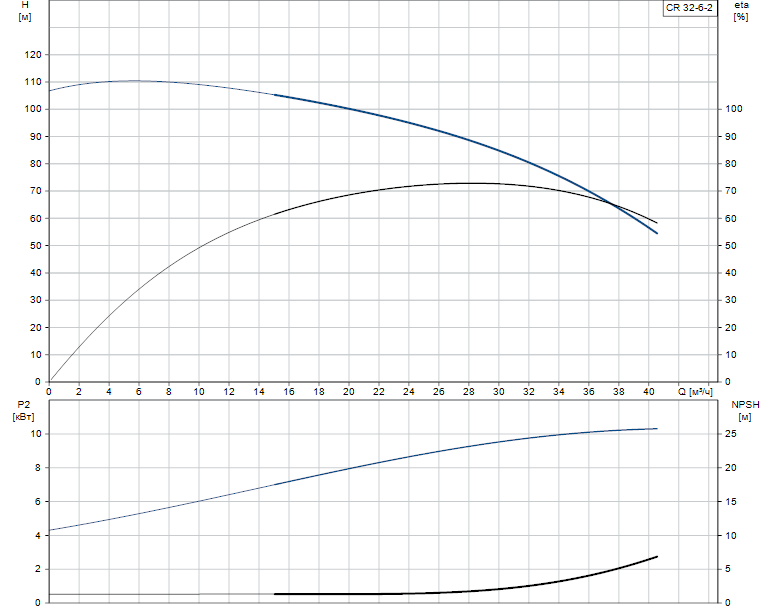 Гидравлические характеристики насоса Grundfos CR 32-6-2 A-F-A-V-EUHV артикул: 96418172