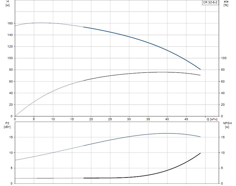 Гидравлические характеристики насоса Grundfos CR 32-6-2 A-F-A-E-EUBE артикул: 96418356