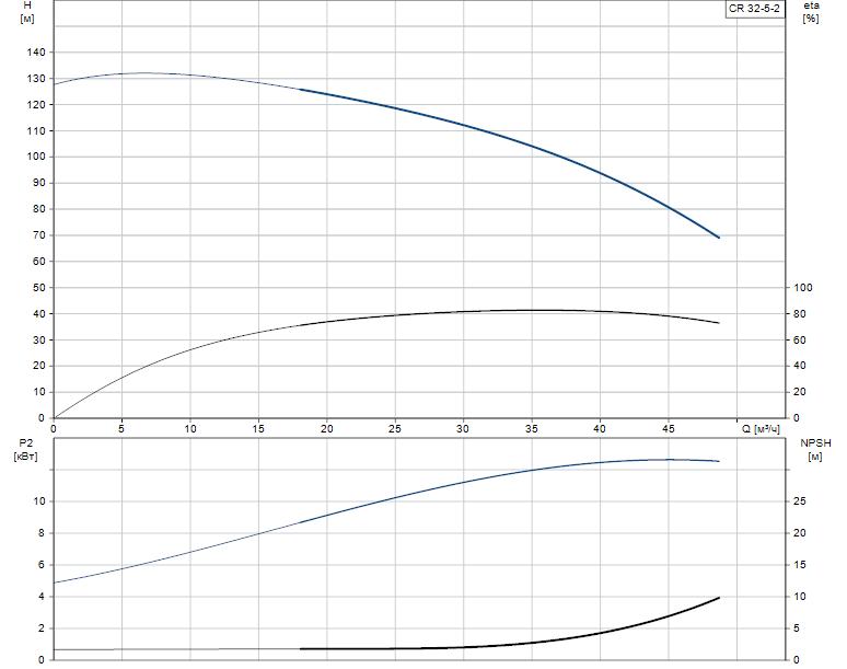 Гидравлические характеристики насоса Grundfos CR 32-5-2 A-F-A-V-EUHV артикул: 96418459