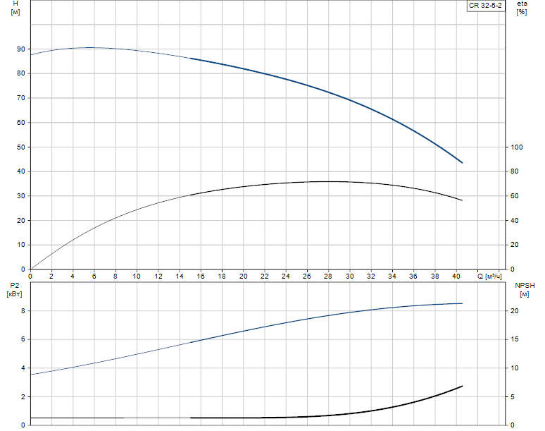 Гидравлические характеристики насоса Grundfos CR 32-5-2 A-J-A-E-EUHE артикул: 96418480