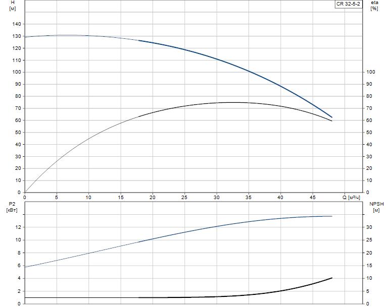 Гидравлические характеристики насоса Grundfos CR 32-5-2 U-G-A-V-KUHV артикул: 96418728