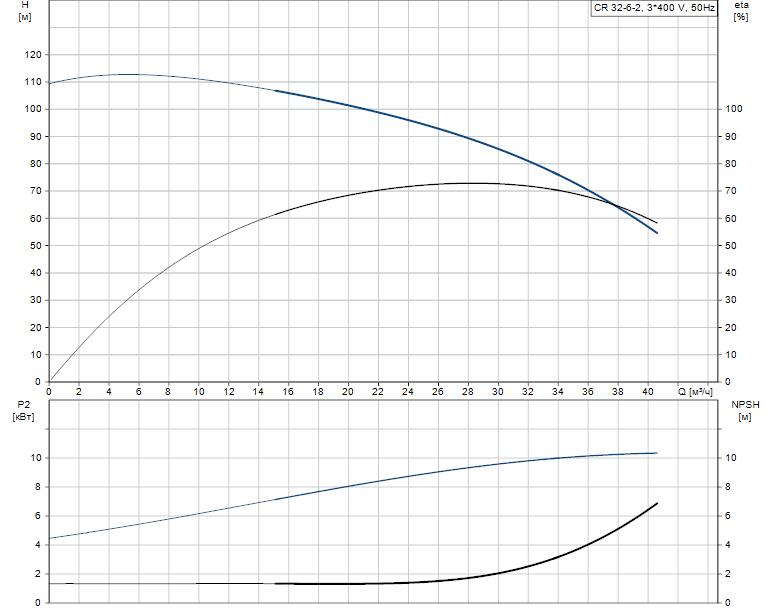 Гидравлические характеристики насоса Grundfos CR 32-6-2 A-F-A-E-EUBE артикул: 96420433
