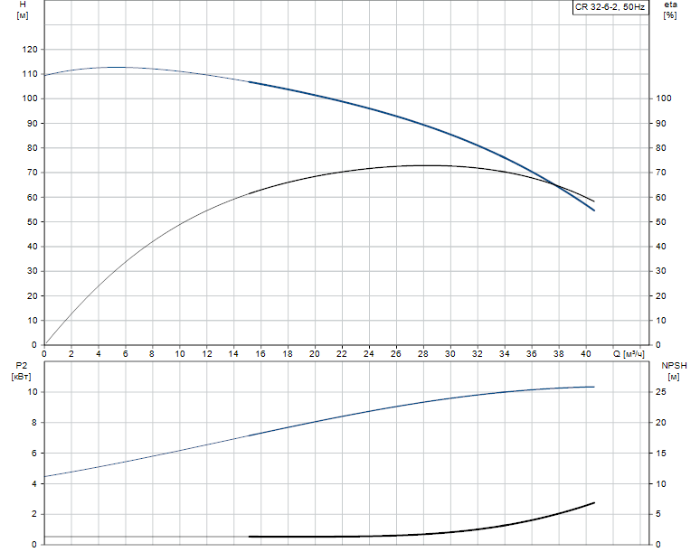Гидравлические характеристики насоса Grundfos CR 32-6-2 A-J-A-E-EUBE артикул: 96420578