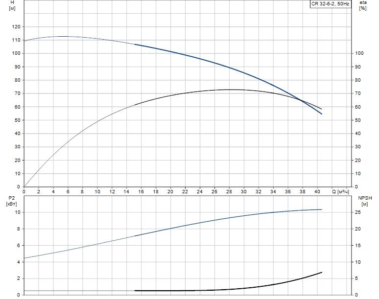 Гидравлические характеристики насоса Grundfos CR 32-6-2 A-J-A-V-EUHV артикул: 96420663