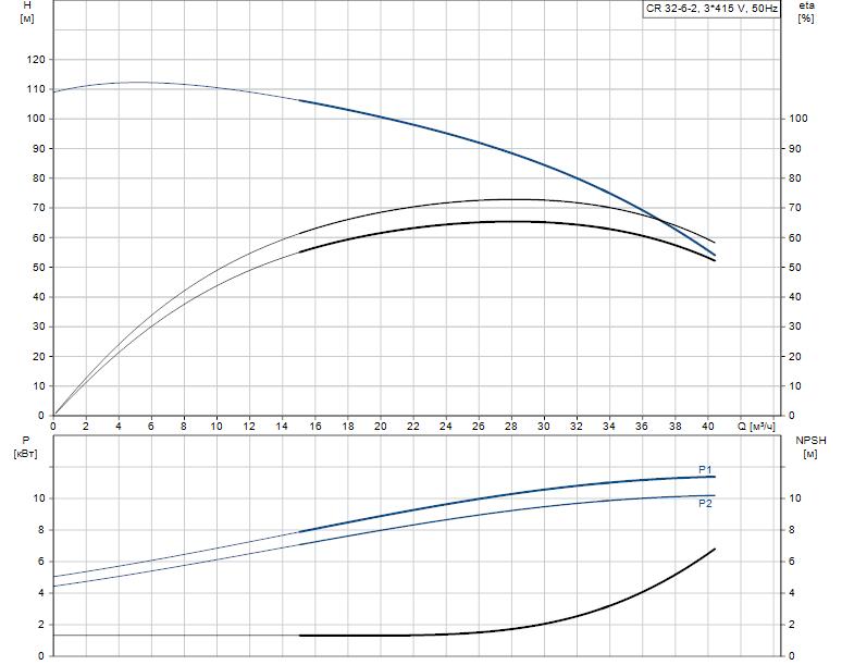 Гидравлические характеристики насоса Grundfos CR 32-6-2 A-F-A-V-EUHV артикул: 96420835