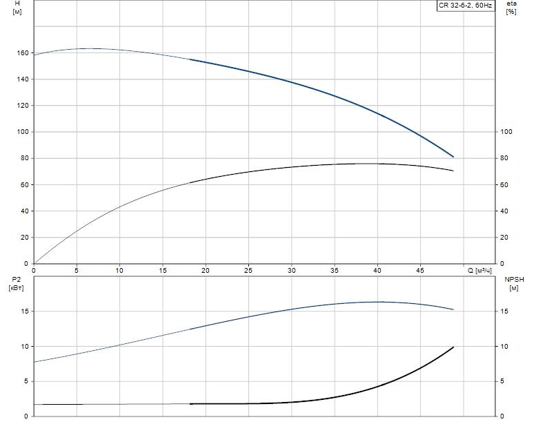 Гидравлические характеристики насоса Grundfos CR 32-6-2 A-F-A-E-EUBE артикул: 96420878
