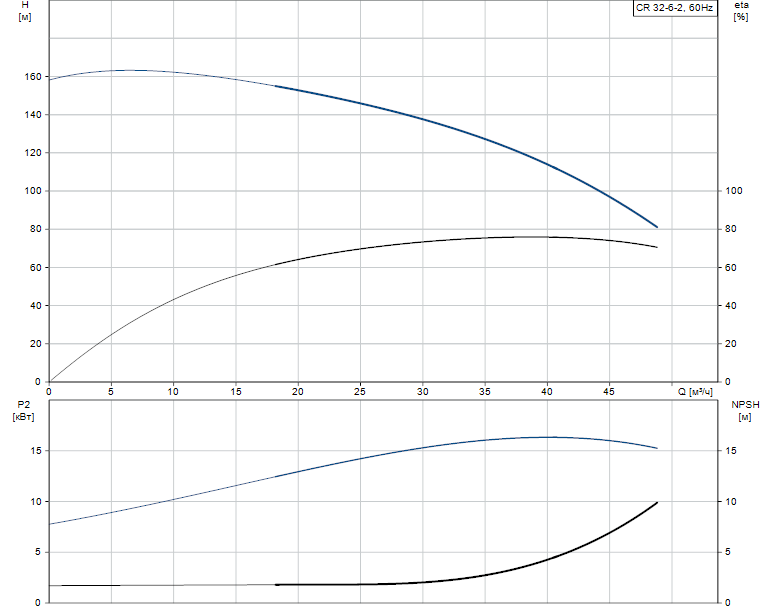 Гидравлические характеристики насоса Grundfos CR 32-6-2 A-F-A-E-EUBE артикул: 96420976