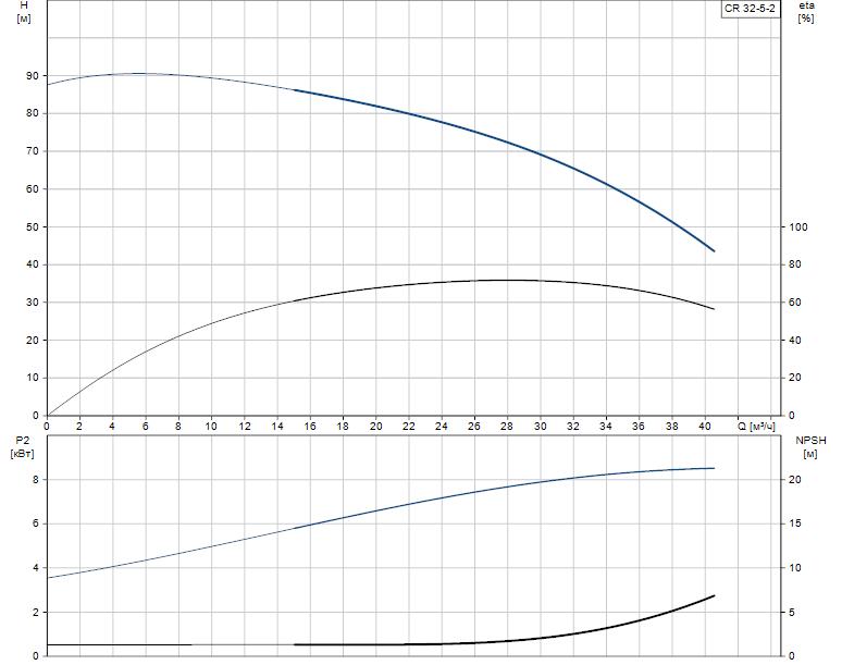 Гидравлические характеристики насоса Grundfos CR 32-5-2 A-F-A-V-EUUV артикул: 96422257