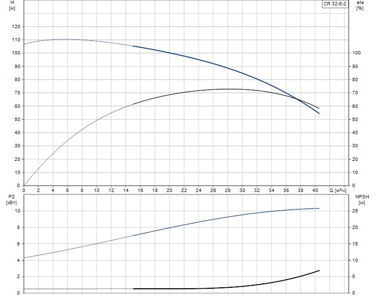 Гидравлические характеристики насоса Grundfos CR 32-6-2 A-J-A-E-EUUE артикул: 96422448