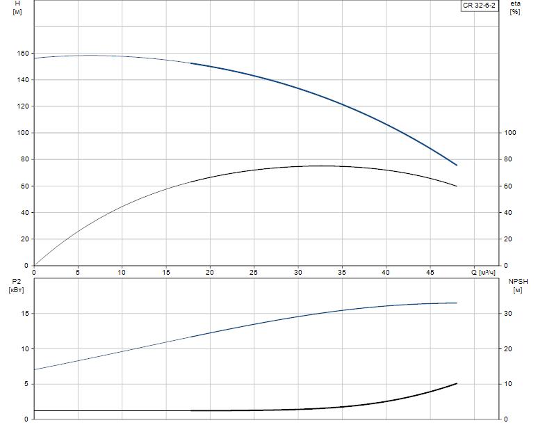 Гидравлические характеристики насоса Grundfos CR 32-6-2 A-G-A-E-KUHE артикул: 96423661