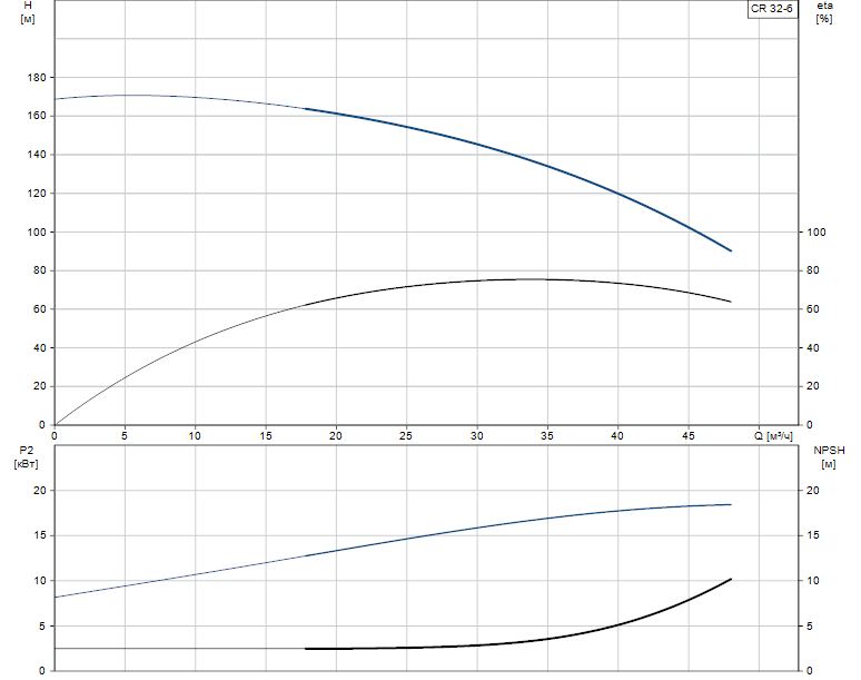 Гидравлические характеристики насоса Grundfos CR 32-6 A-G-A-E-KUHE артикул: 96423663