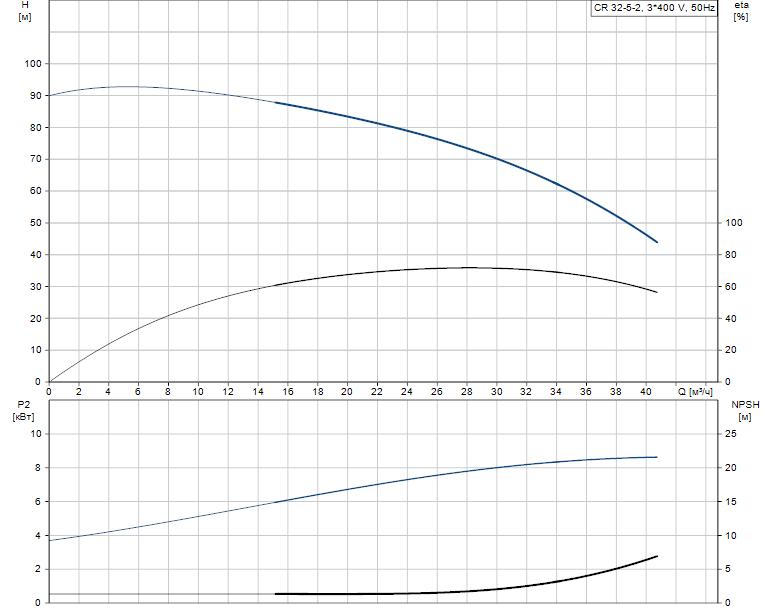 Гидравлические характеристики насоса Grundfos CR 32-5-2 A-F-A-V-EUUV артикул: 96423962