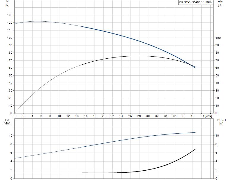Гидравлические характеристики насоса Grundfos CR 32-6 A-F-A-E-EUUE артикул: 96423972