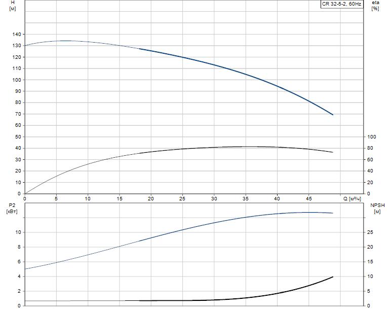 Гидравлические характеристики насоса Grundfos CR 32-5-2 A-F-A-V-EUUV артикул: 96424271