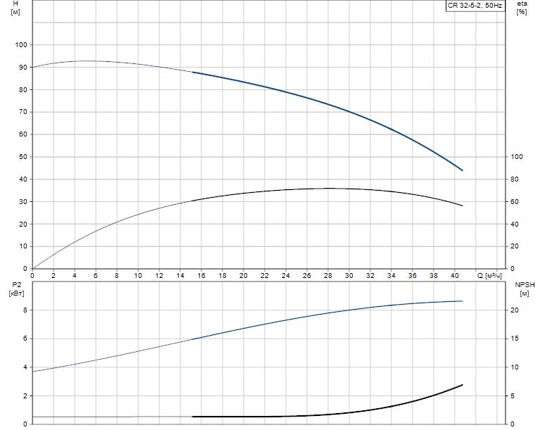 Гидравлические характеристики насоса Grundfos CR 32-5-2 A-J-A-E-EUUE артикул: 96425293