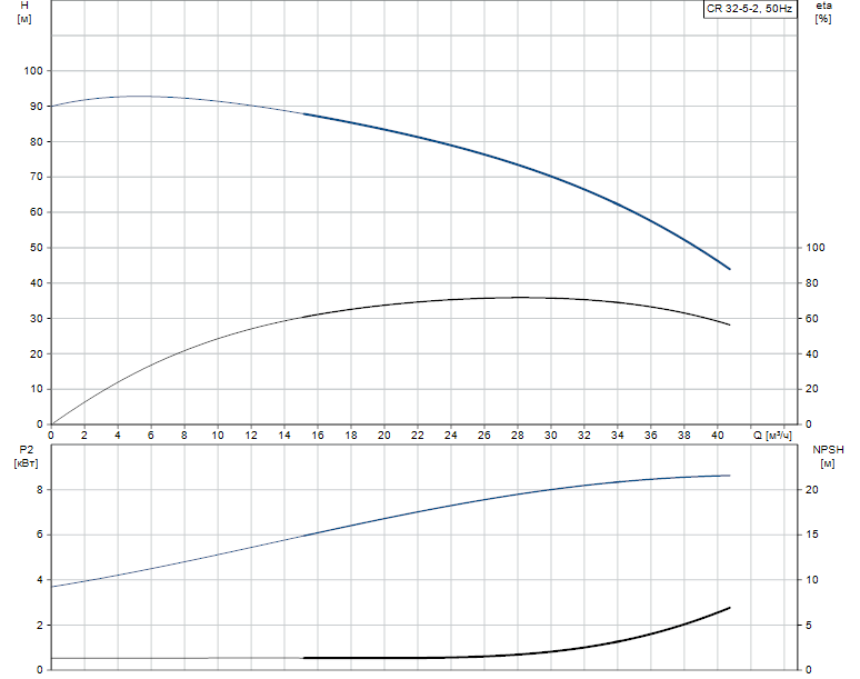 Гидравлические характеристики насоса Grundfos CR 32-5-2 A-J-A-V-EUUV артикул: 96425295