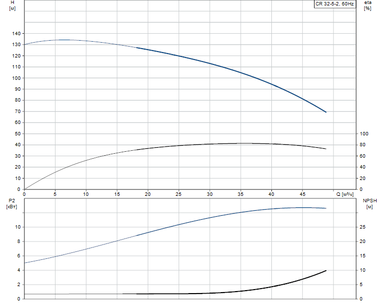 Гидравлические характеристики насоса Grundfos CR 32-5-2 A-J-A-E-EUUE артикул: 96425528