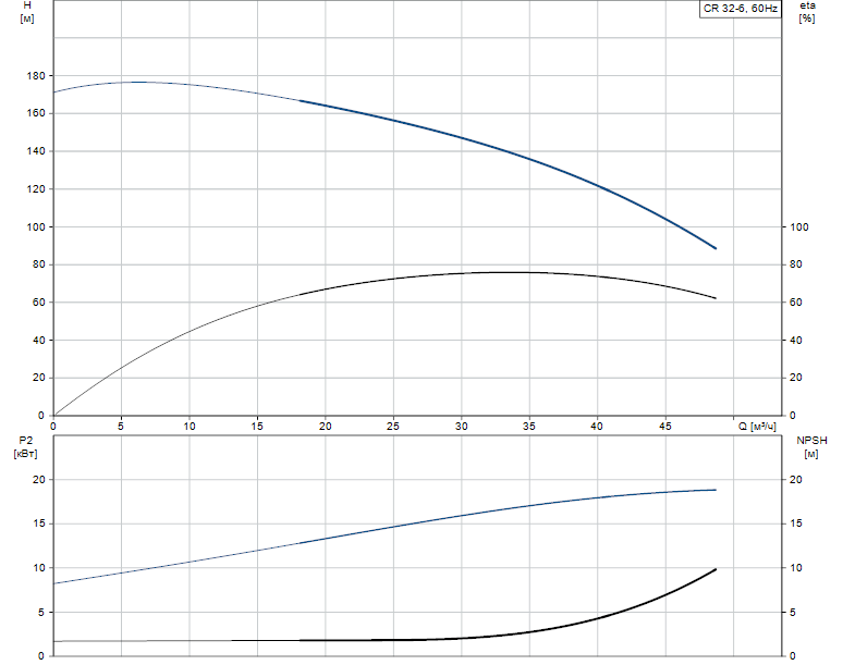 Гидравлические характеристики насоса Grundfos CR 32-6 A-J-A-E-EUUE артикул: 96425539
