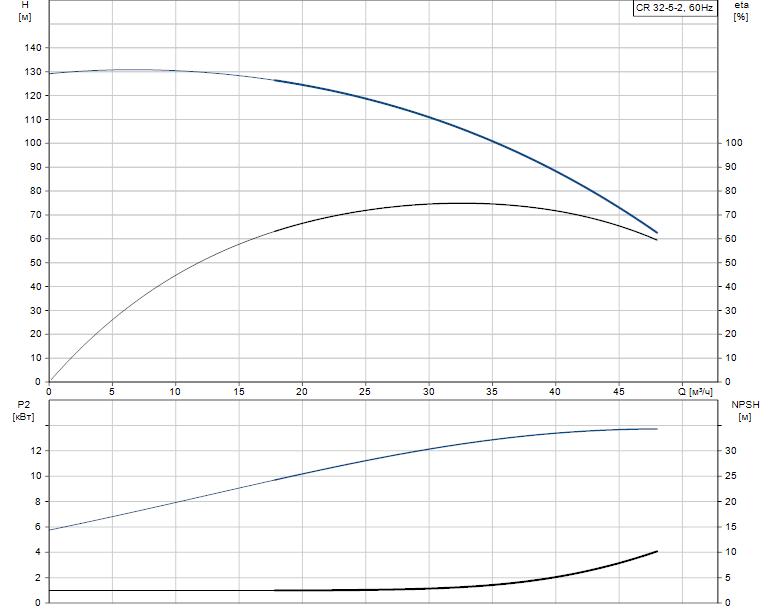 Гидравлические характеристики насоса Grundfos CR 32-5-2 A-G-A-V-KUHV артикул: 96425959