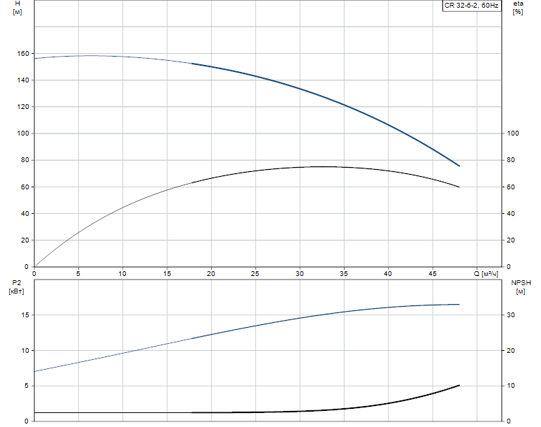 Гидравлические характеристики насоса Grundfos CR 32-6-2 A-G-A-E-KUHE артикул: 96425964
