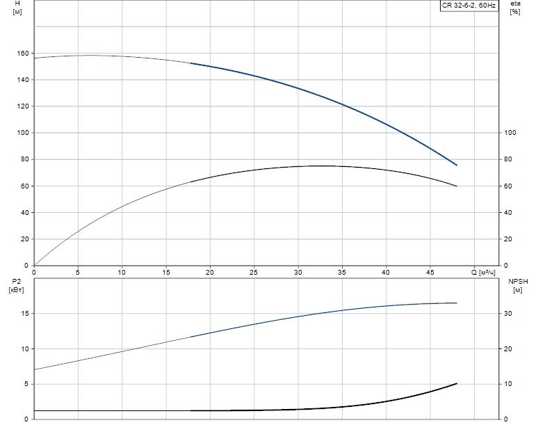 Гидравлические характеристики насоса Grundfos CR 32-6-2 A-G-A-E-KUHE артикул: 96425965