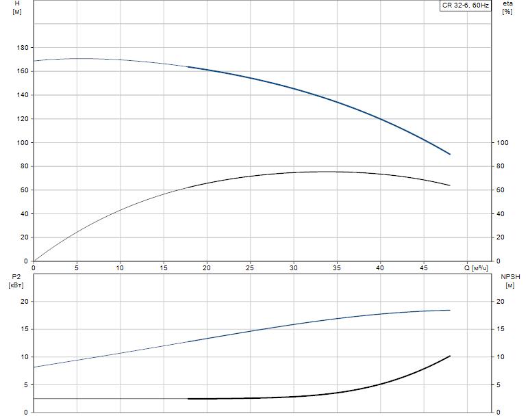 Гидравлические характеристики насоса Grundfos CR 32-6 A-G-A-E-KUHE артикул: 96425969