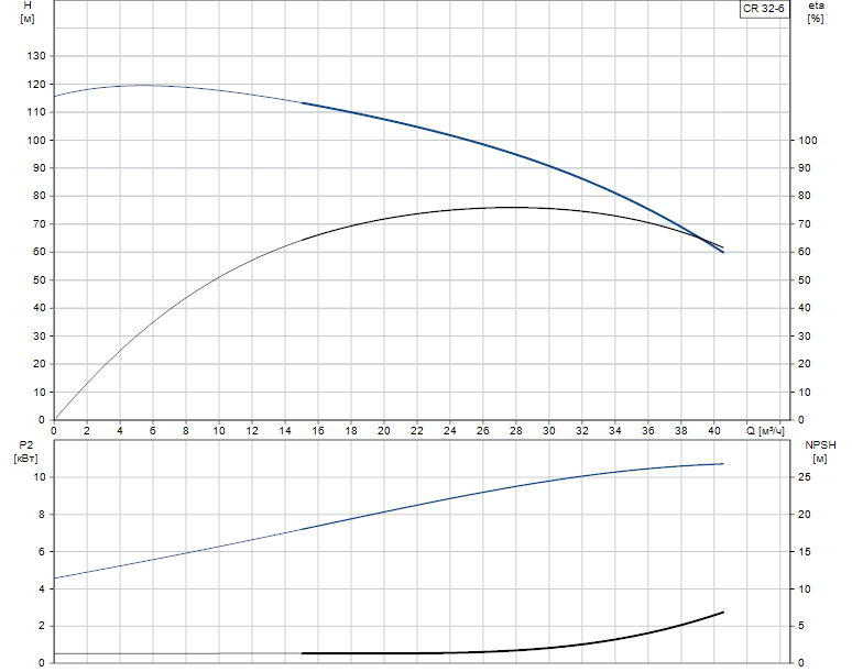 Гидравлические характеристики насоса Grundfos CR 32-6 A-F-A-E-EUBE артикул: 96468977