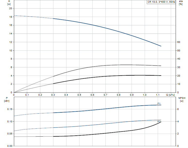 Гидравлические характеристики насоса Grundfos CR 1S-3 A-A-A-E-HQQE артикул: 96473758