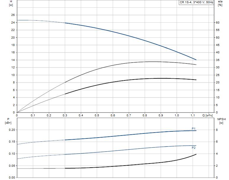 Гидравлические характеристики насоса Grundfos CR 1S-4 A-A-A-E-HQQE артикул: 96473763