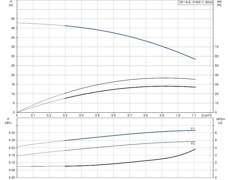 Гидравлические характеристики насоса Grundfos CR 1S-8 A-A-A-E-HQQE артикул: 96473813