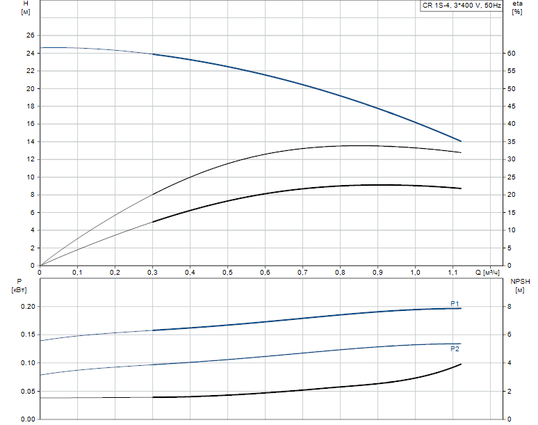 Гидравлические характеристики насоса Grundfos CR 1S-4 A-FGJ-A-E-HQQE артикул: 96473856
