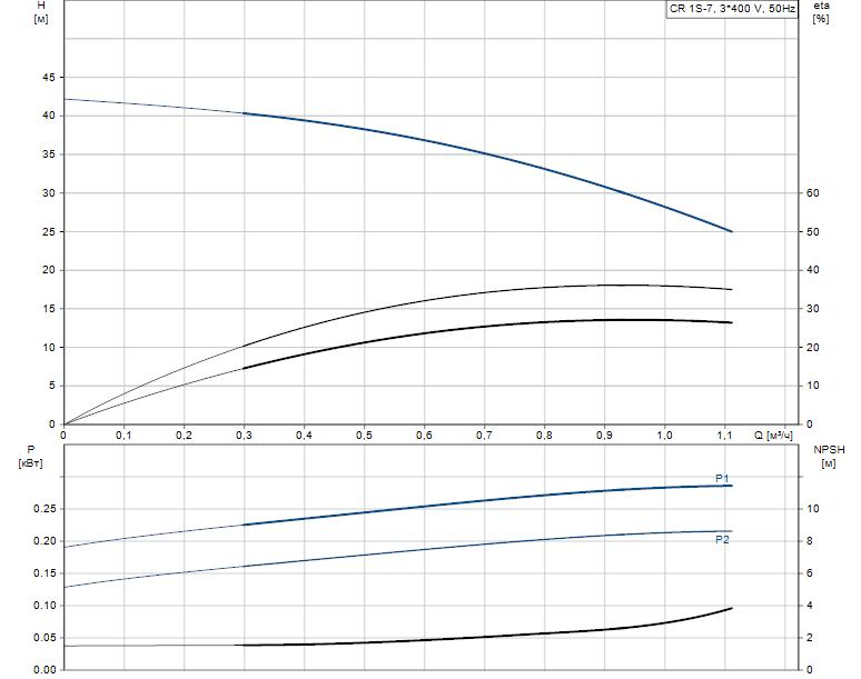Гидравлические характеристики насоса Grundfos CR 1S-7 A-FGJ-A-E-HQQE артикул: 96473860