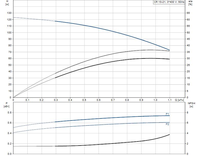Гидравлические характеристики насоса Grundfos CR 1S-21 A-FGJ-A-E-HQQE артикул: 96473873
