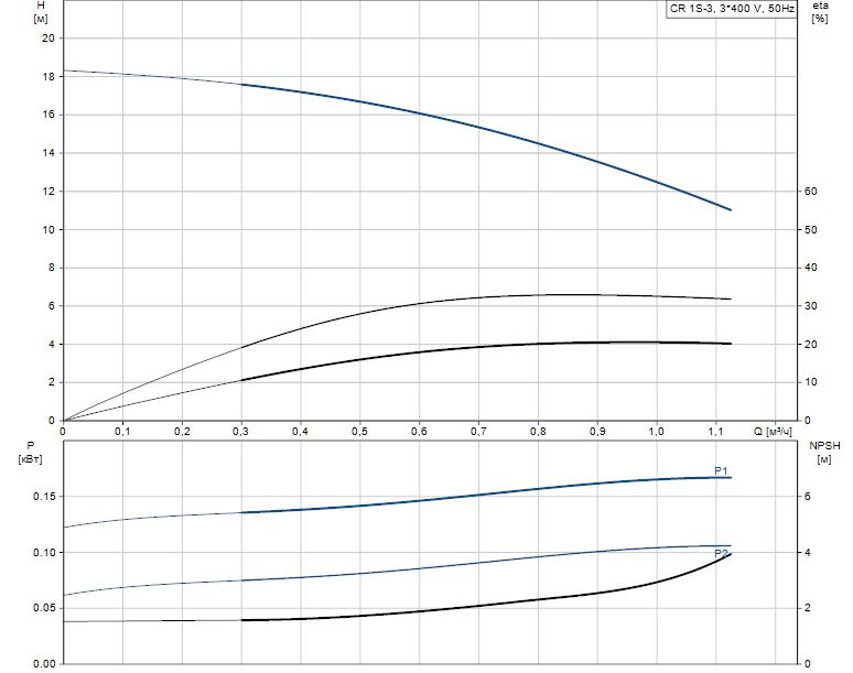 Гидравлические характеристики насоса Grundfos CR 1S-3 A-A-A-V-HQQV артикул: 96474138