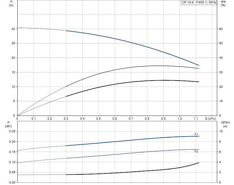 Гидравлические характеристики насоса Grundfos CR 1S-5 A-A-A-V-HQQV артикул: 96474151