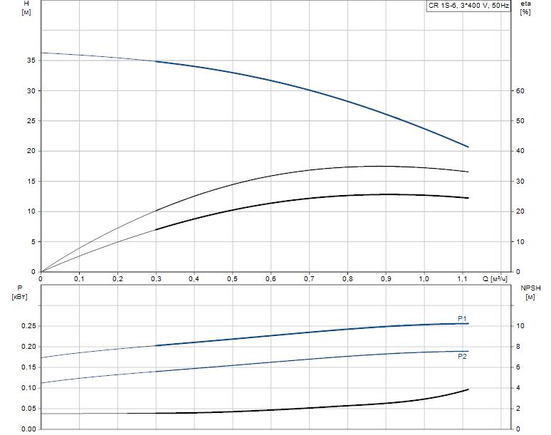 Гидравлические характеристики насоса Grundfos CR 1S-6 A-FGJ-A-V-HQQV артикул: 96474208