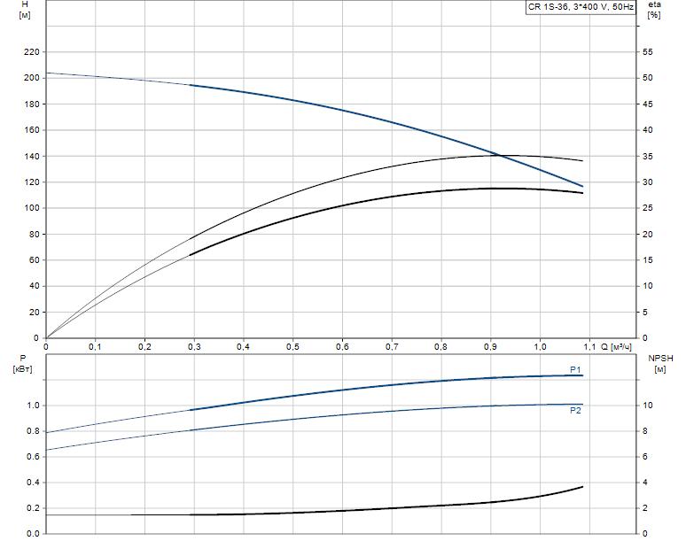 Гидравлические характеристики насоса Grundfos CR 1S-36 A-FGJ-A-V-HQQV артикул: 96474235
