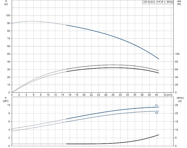 Гидравлические характеристики насоса Grundfos CR 32-5-2 A-F-A-V-KUBV артикул: 96474648