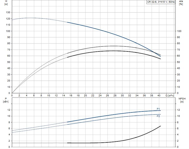 Гидравлические характеристики насоса Grundfos CR 32-6 A-F-A-V-KUBV артикул: 96474651