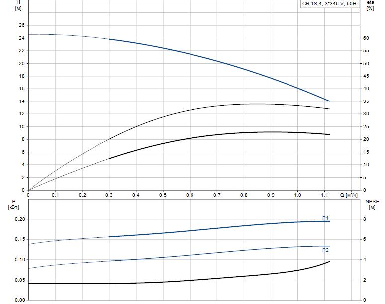 Гидравлические характеристики насоса Grundfos CR 1S-4 A-A-A-E-HQQE артикул: 96515599
