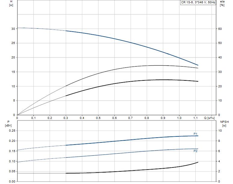Гидравлические характеристики насоса Grundfos CR 1S-5 A-A-A-E-HQQE артикул: 96515600