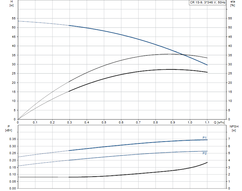 Гидравлические характеристики насоса Grundfos CR 1S-9 A-A-A-E-HQQE артикул: 96515604